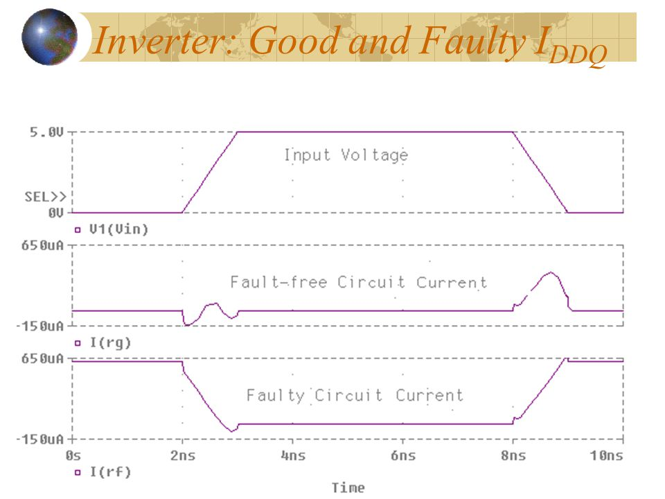 Inverter: Good and Faulty IDDQ