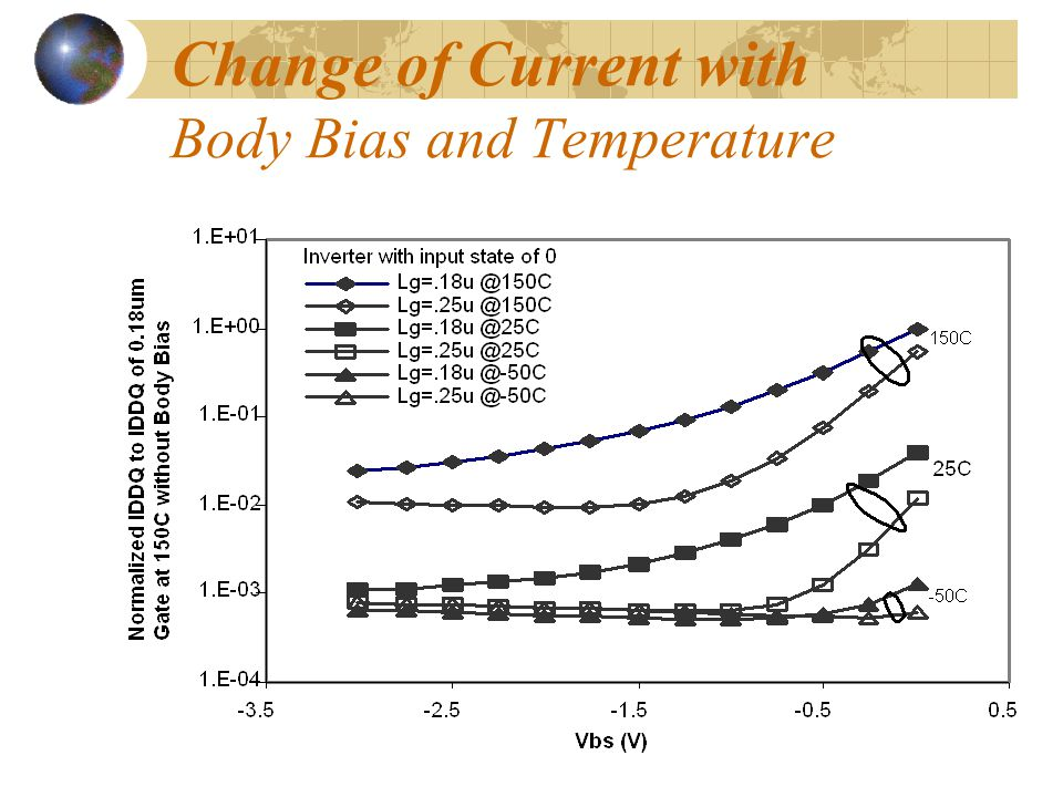 Change of Current with Body Bias and Temperature