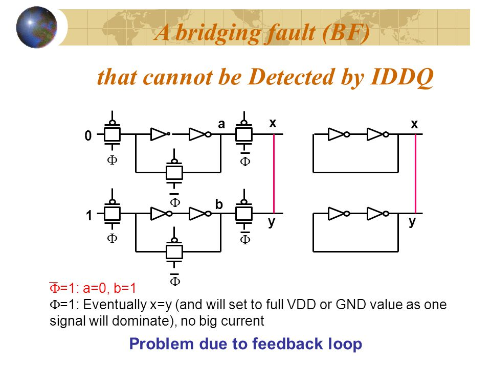 that cannot be Detected by IDDQ Problem due to feedback loop