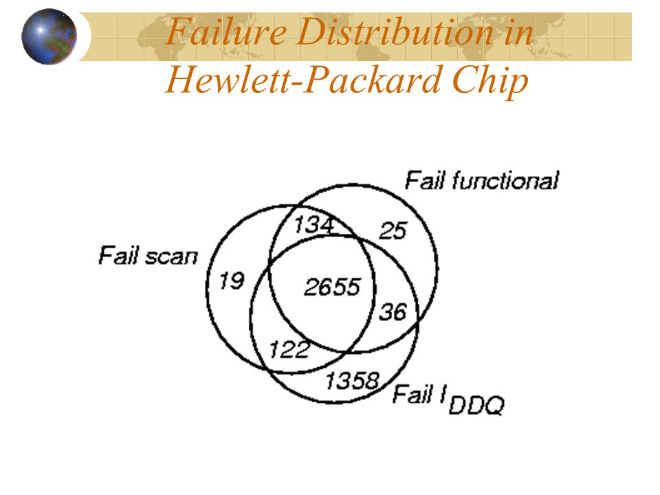 Failure Distribution in Hewlett-Packard Chip