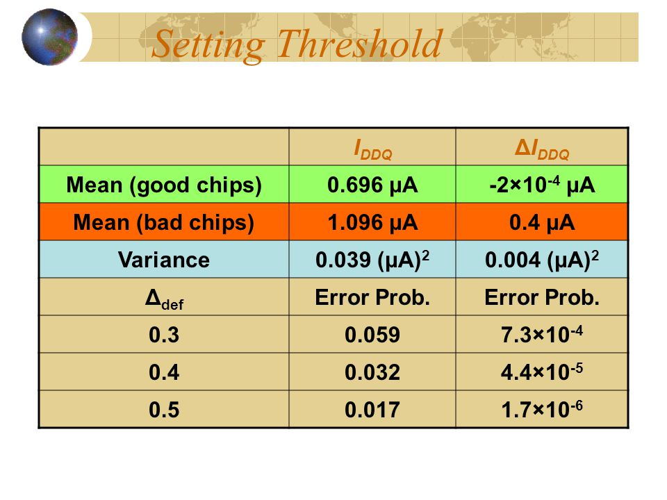 Setting Threshold IDDQ ΔIDDQ Mean (good chips) 0.696 μA -2×10-4 μA