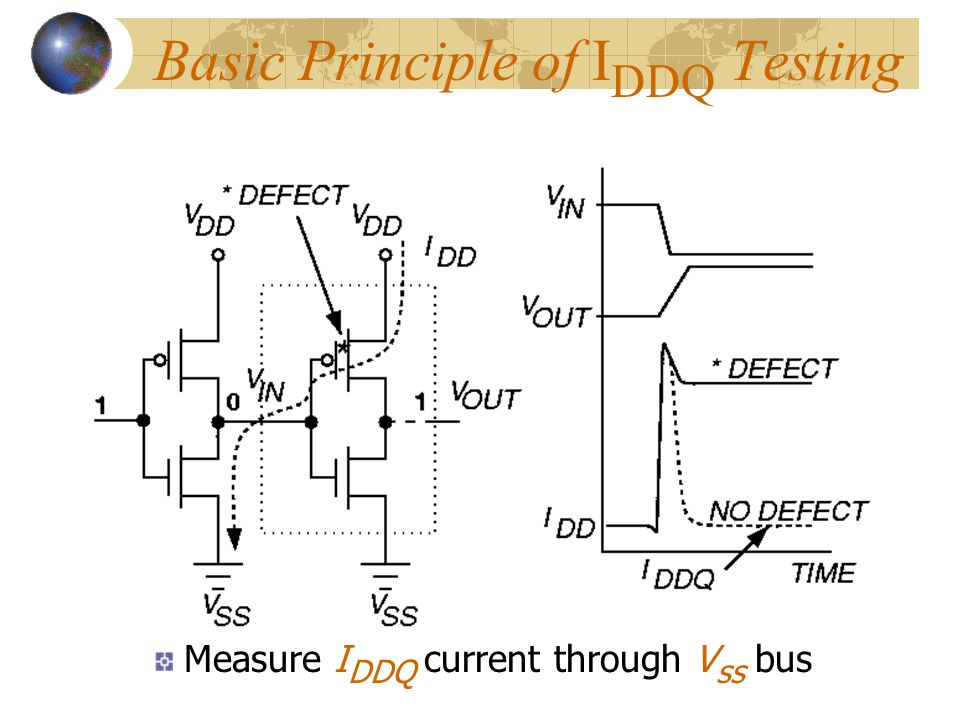 Basic Principle of IDDQ Testing