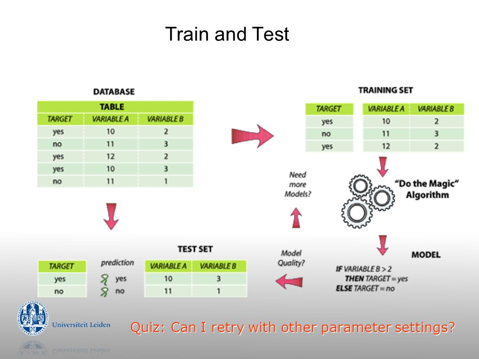 Train and Test Quiz: Can I retry with other parameter settings