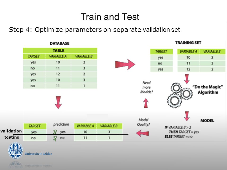 Train and Test Step 4: Optimize parameters on separate validation set