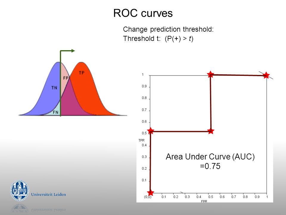 ROC curves Area Under Curve (AUC) =0.75 Change prediction threshold: