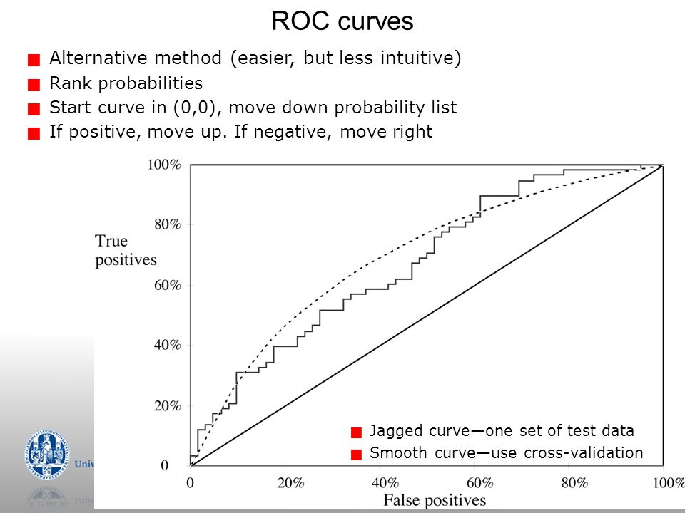 ROC curves Alternative method (easier, but less intuitive)