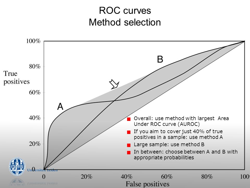 ROC curves Method selection