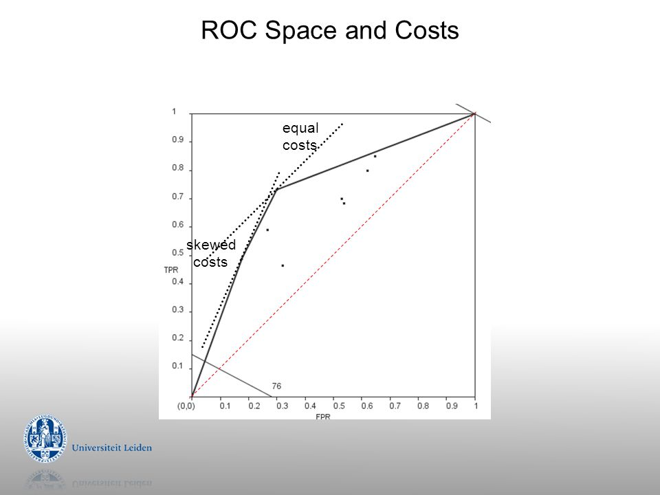 ROC Space and Costs equal costs skewed costs