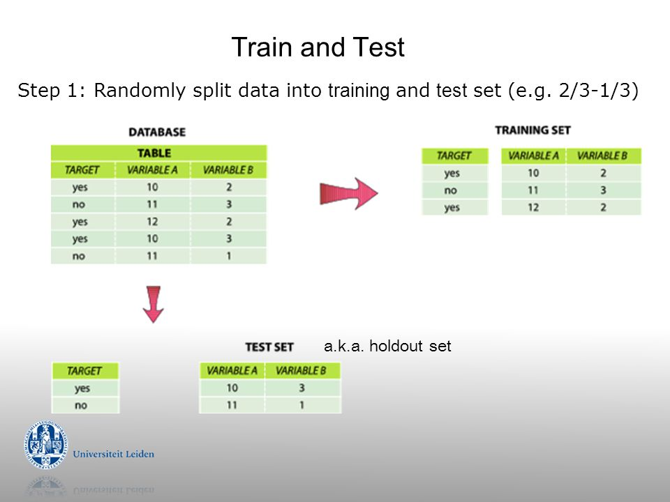 Train and Test Step 1: Randomly split data into training and test set (e.g.