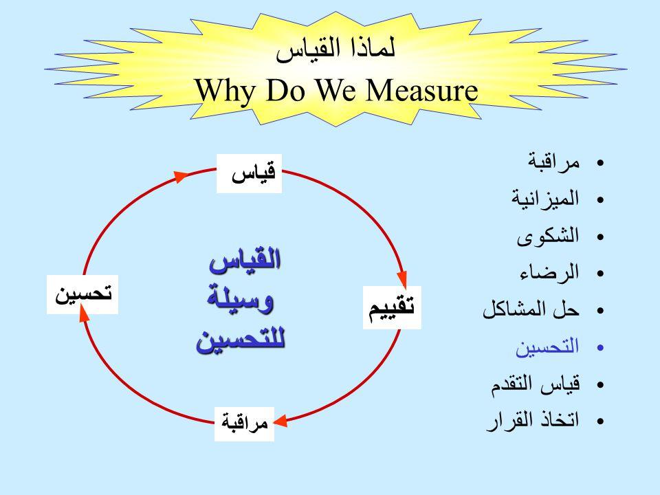 لماذا القياس Why Do We Measure