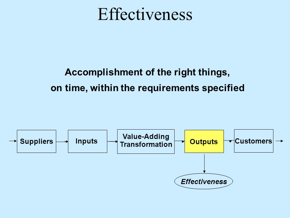 Effectiveness Accomplishment of the right things,