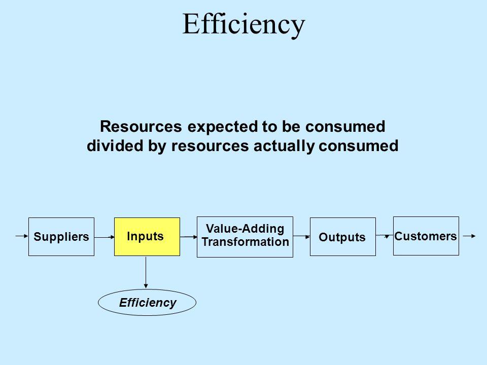 مقاييس الجودة Efficiency. Resources expected to be consumed divided by resources actually consumed.