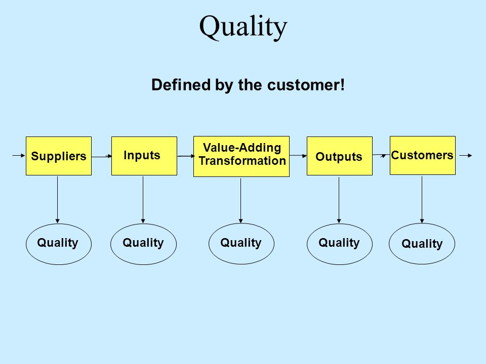 Defined by the customer!