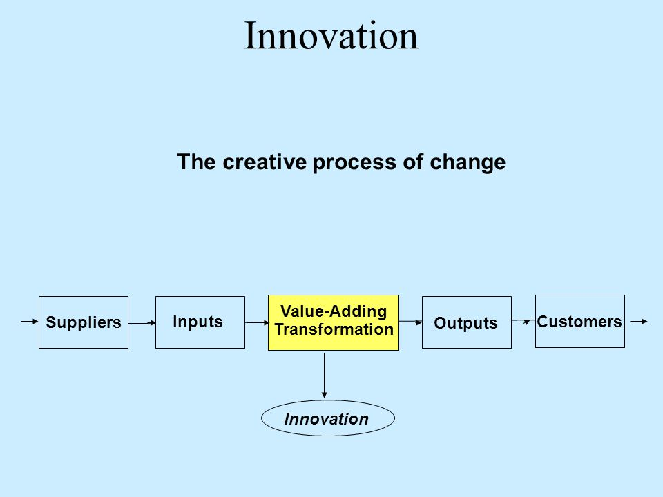 The creative process of change