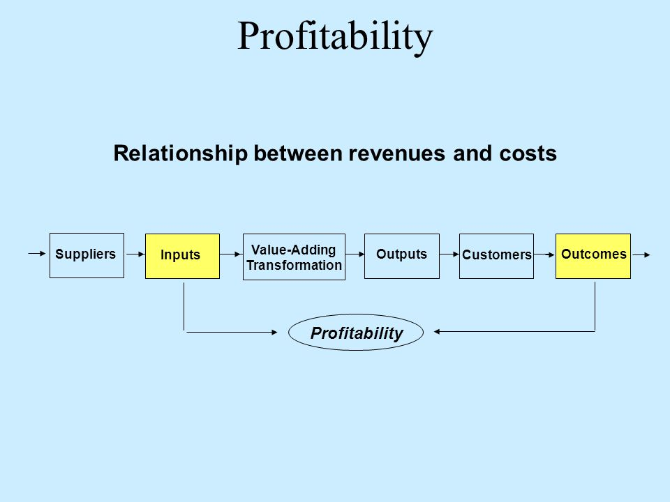 Relationship between revenues and costs