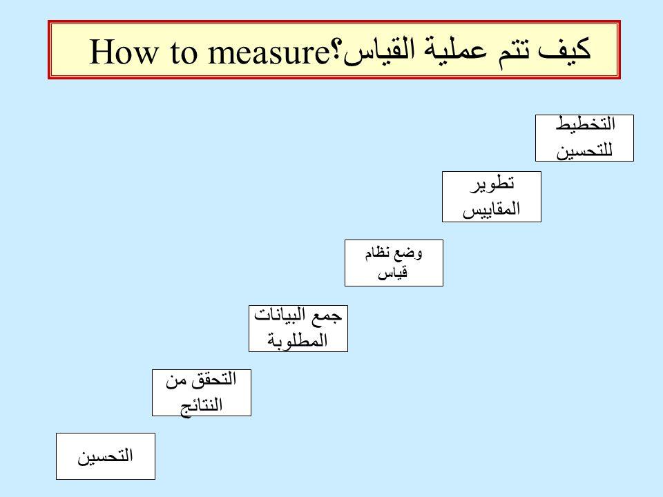 كيف تتم عملية القياس؟ How to measure