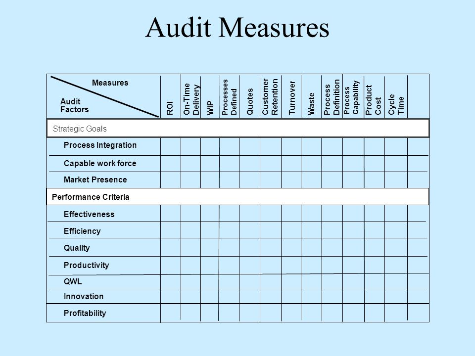 Audit Measures مقاييس الجودة Measures Customer Retention Definition