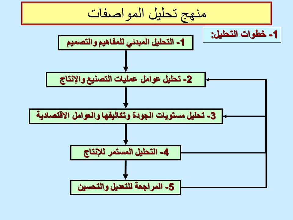 منهج تحليل المواصفات 1- خطوات التحليل: