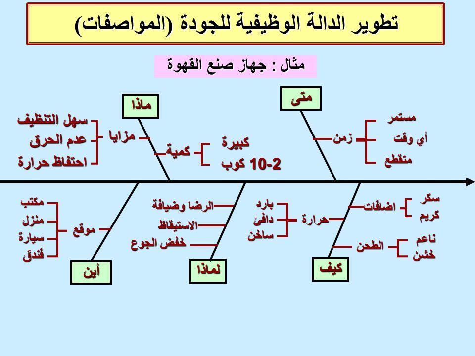 تطوير الدالة الوظيفية للجودة (المواصفات)