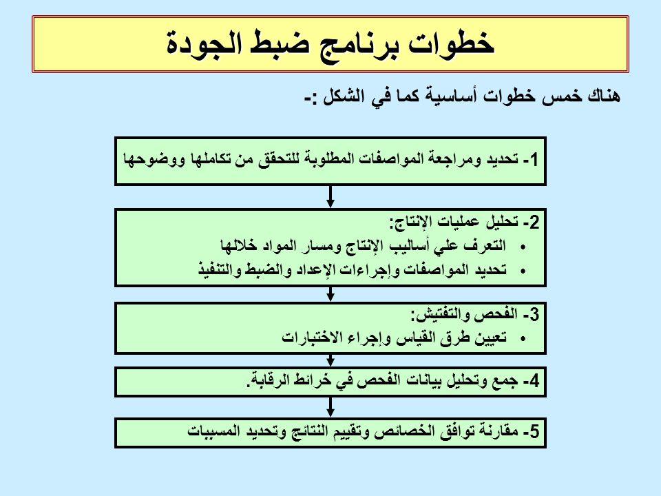 خطوات برنامج ضبط الجودة