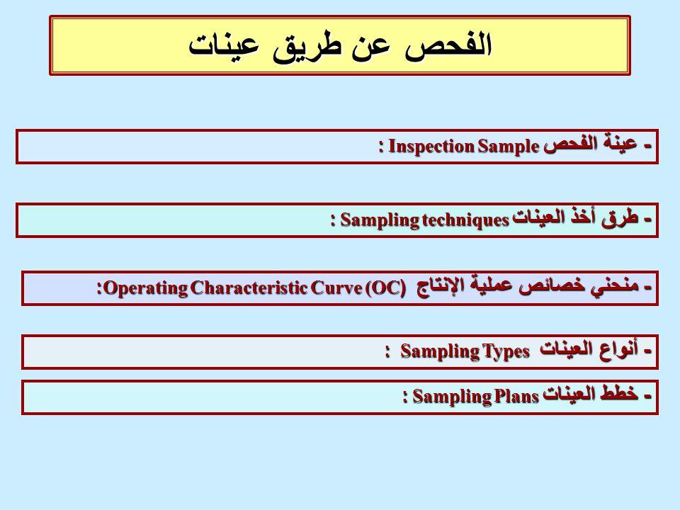 الفحص عن طريق عينات - عينة الفحص Inspection Sample :