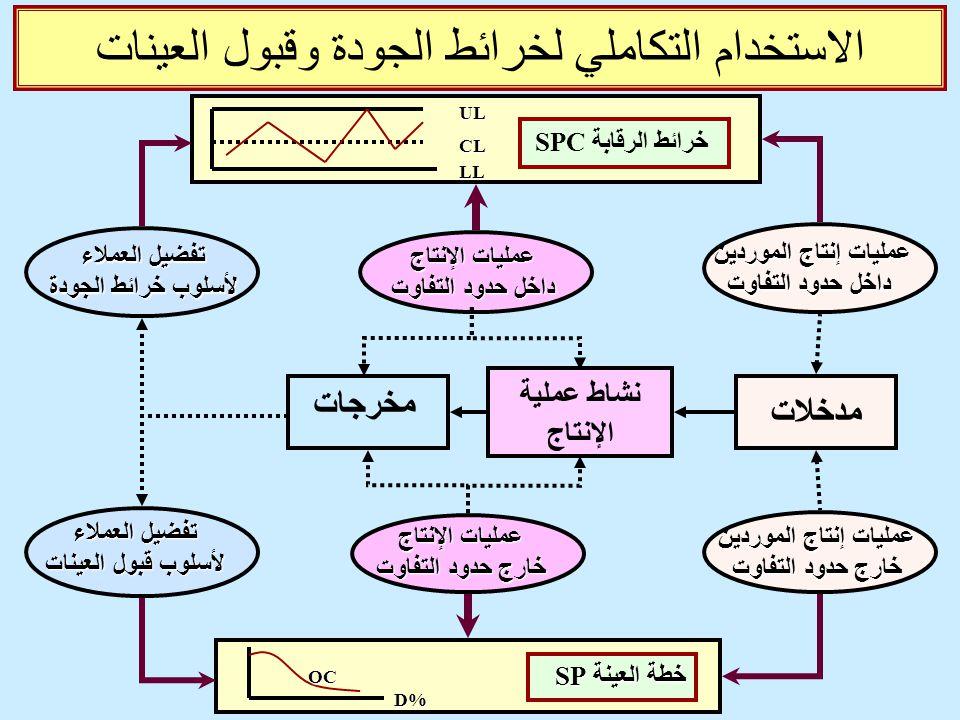 الاستخدام التكاملي لخرائط الجودة وقبول العينات