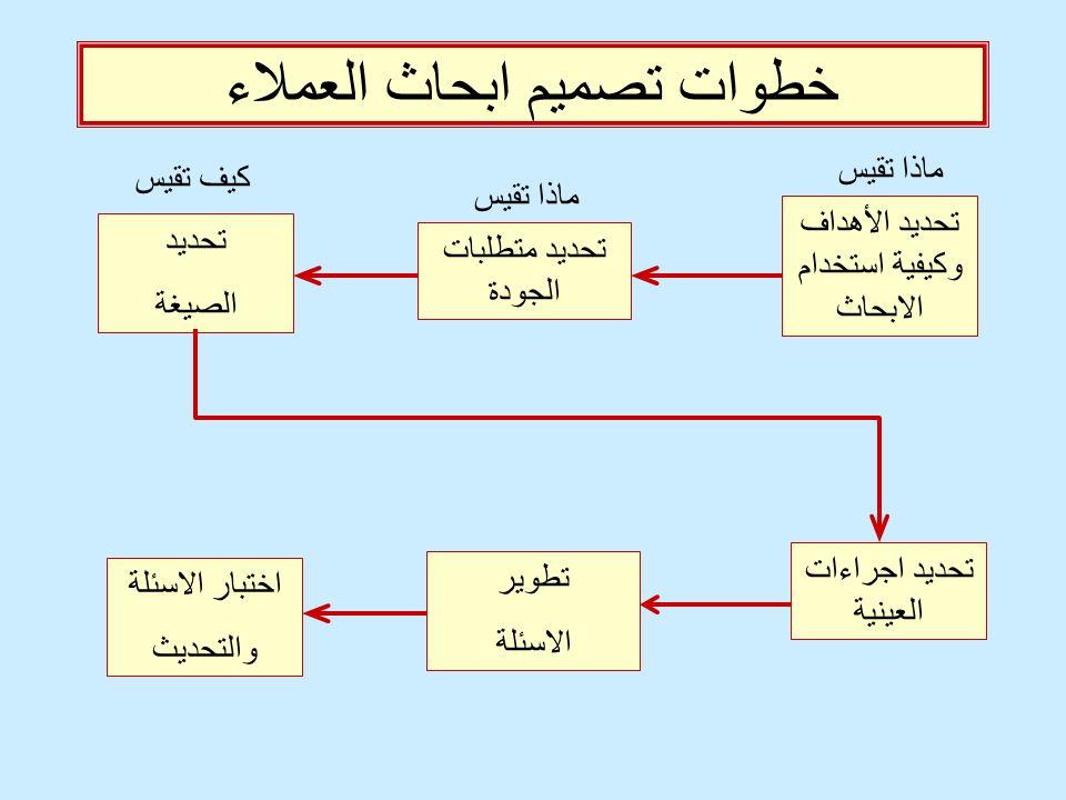 خطوات تصميم ابحاث العملاء