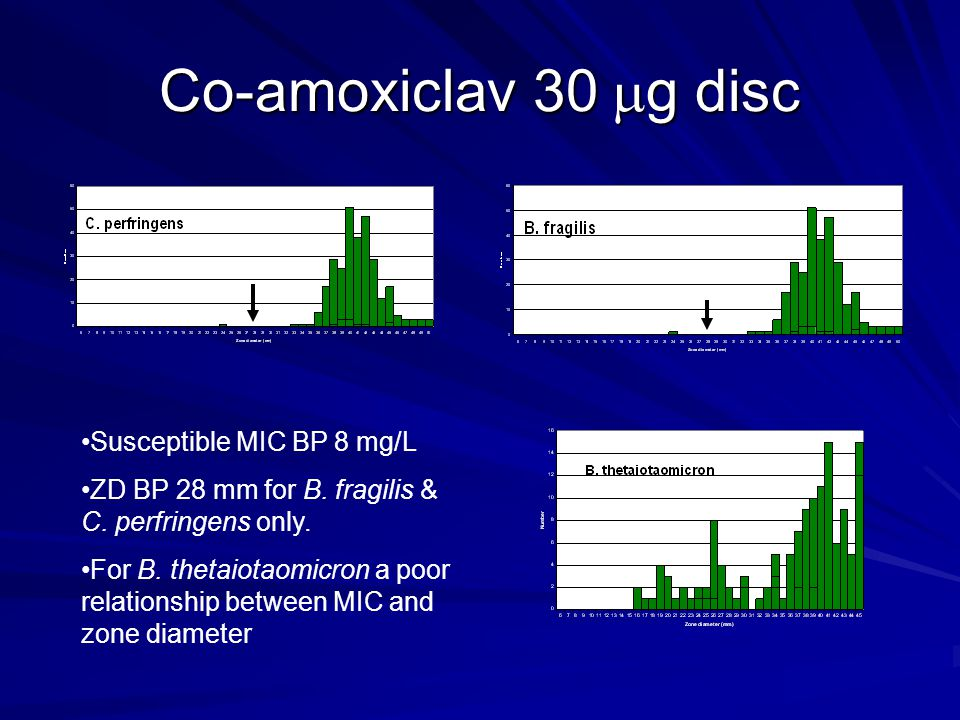 Co-amoxiclav 30 g disc Susceptible MIC BP 8 mg/L