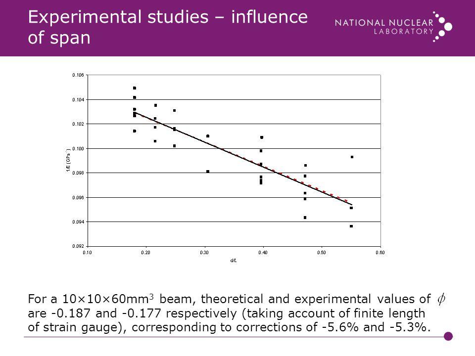 Experimental studies – influence of span