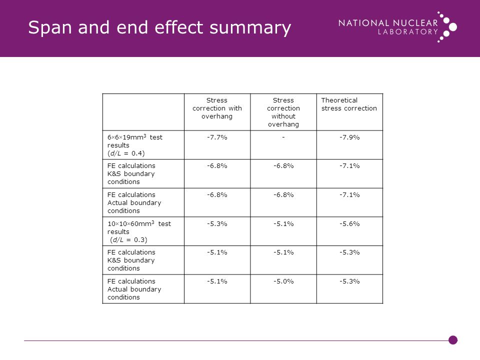 Span and end effect summary