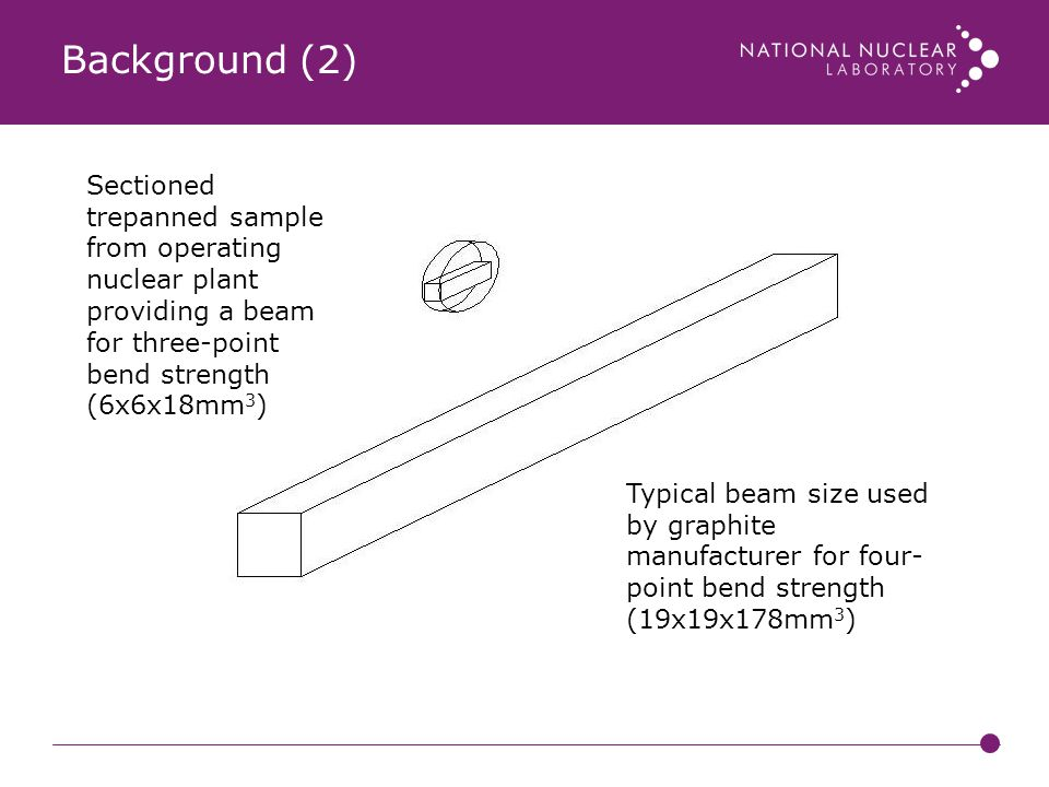 Background (2) Sectioned trepanned sample from operating nuclear plant providing a beam for three-point bend strength (6x6x18mm3)