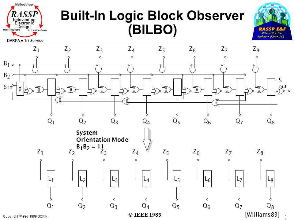 Built-In Logic Block Observer (BILBO)