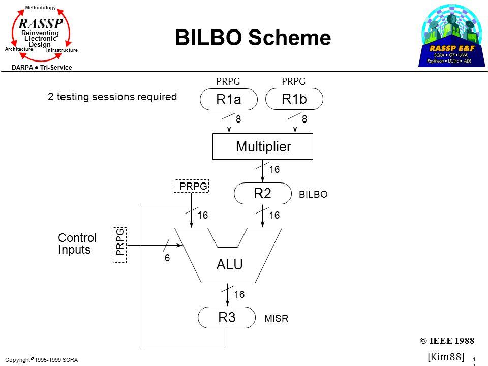 BILBO Scheme R1a R1b Multiplier R2 ALU R3 Control Inputs