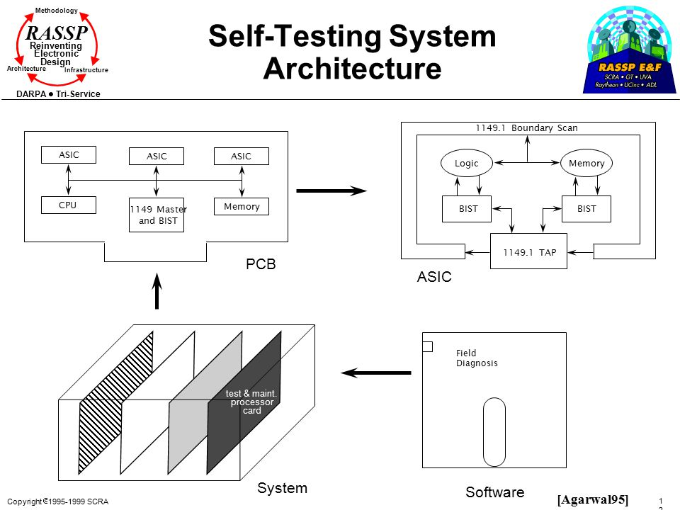 Self-Testing System Architecture