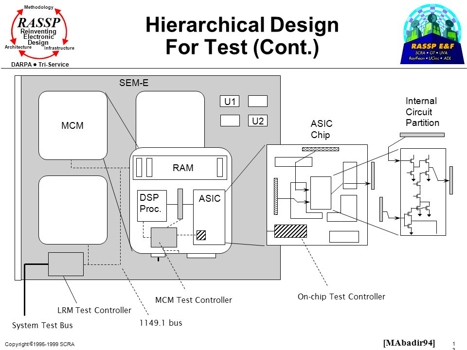 Hierarchical Design For Test (Cont.)