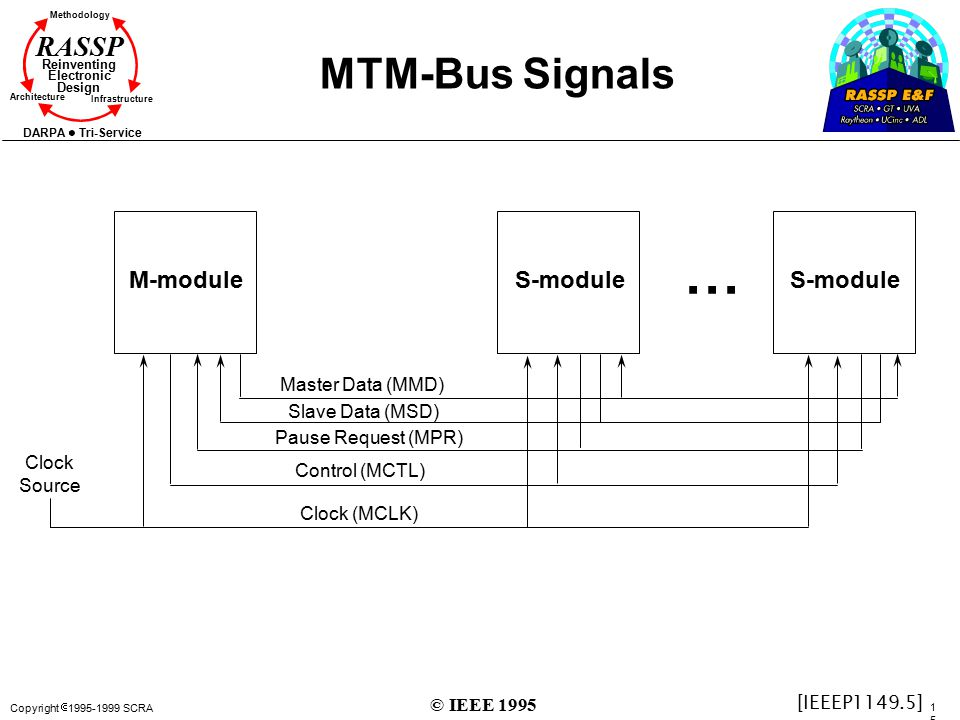 ... MTM-Bus Signals M-module S-module S-module Master Data (MMD)