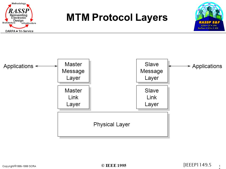 MTM Protocol Layers Master Message Layer Slave Message Layer