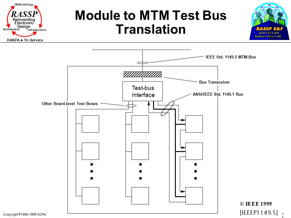 Module to MTM Test Bus Translation
