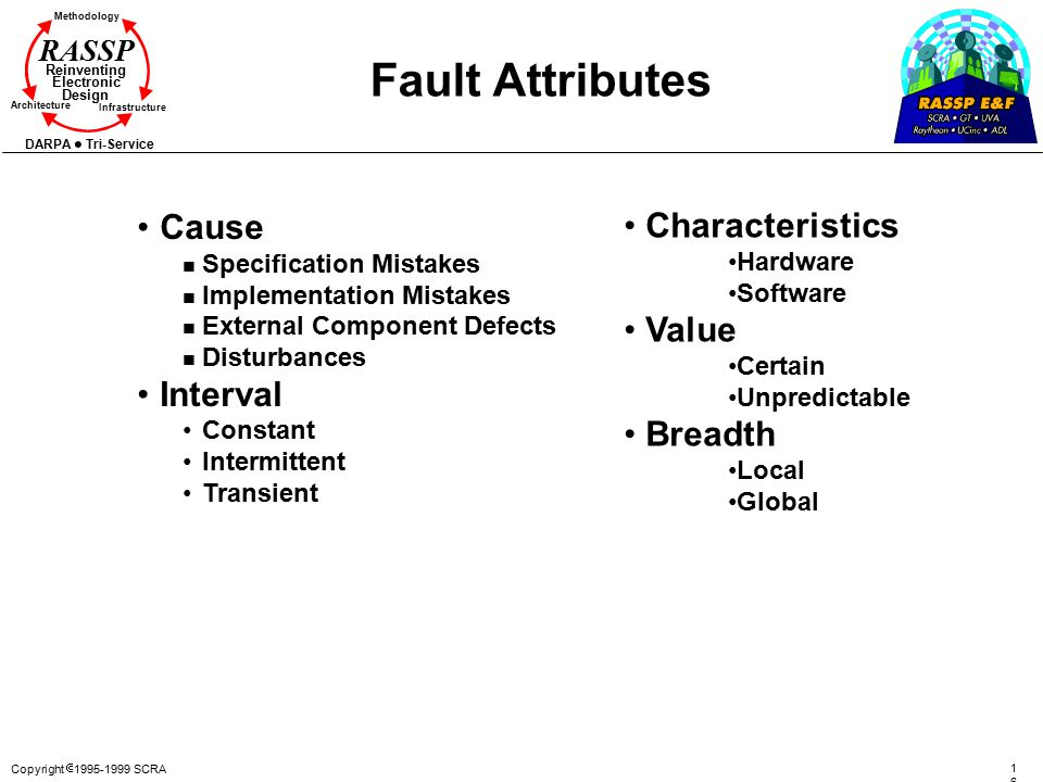 Fault Attributes Cause Characteristics Value Interval Breadth