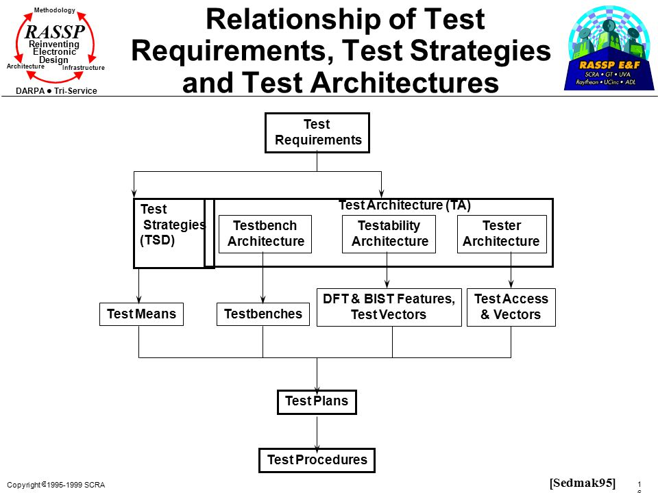 Relationship of Test Requirements, Test Strategies and Test Architectures