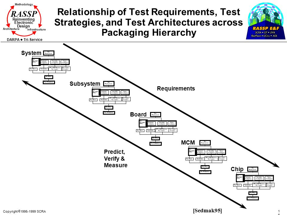 Relationship of Test Requirements, Test Strategies, and Test Architectures across Packaging Hierarchy