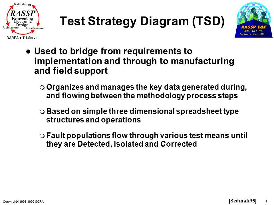 Test Strategy Diagram (TSD)