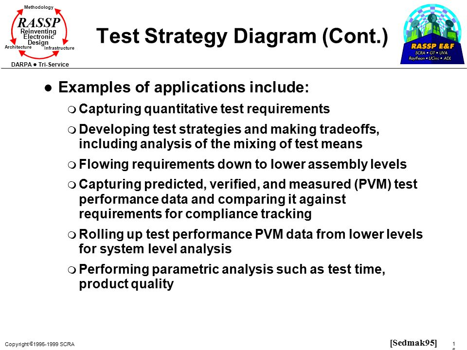 Test Strategy Diagram (Cont.)