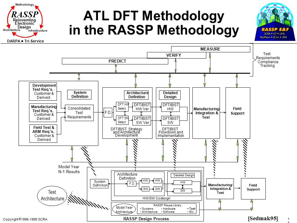 ATL DFT Methodology in the RASSP Methodology