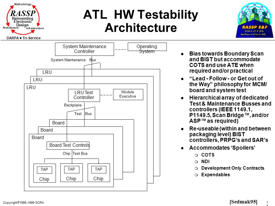 ATL HW Testability Architecture