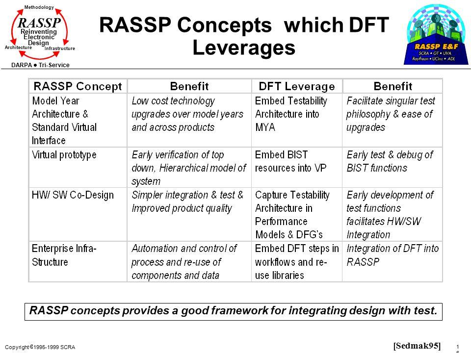 RASSP Concepts which DFT Leverages