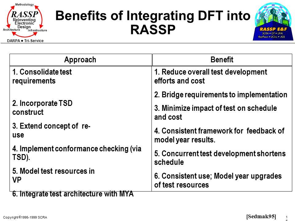 Benefits of Integrating DFT into RASSP