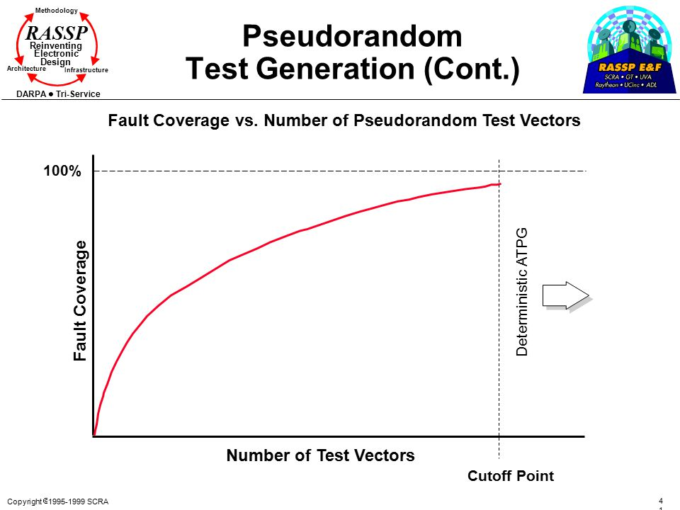 Pseudorandom Test Generation (Cont.)