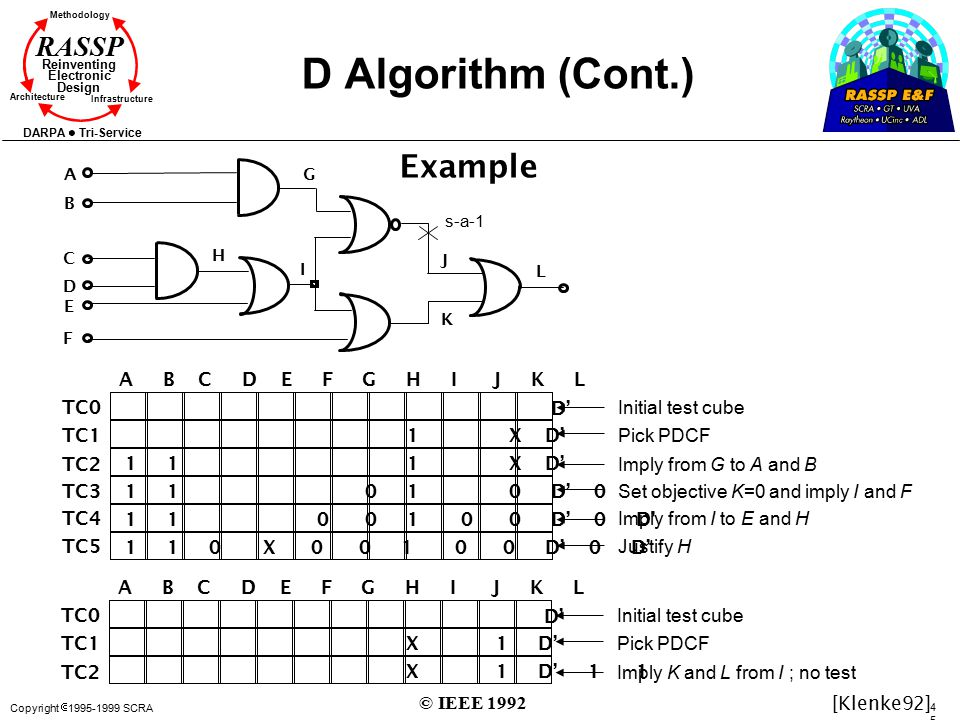 D Algorithm (Cont.) Example A B C D E F G H I J K L D' 1 X D'