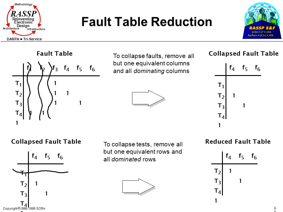 Fault Table Reduction Fault Table Collapsed Fault Table
